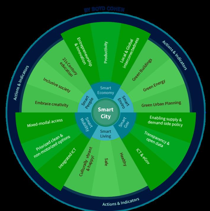 Smart Cities Wheel