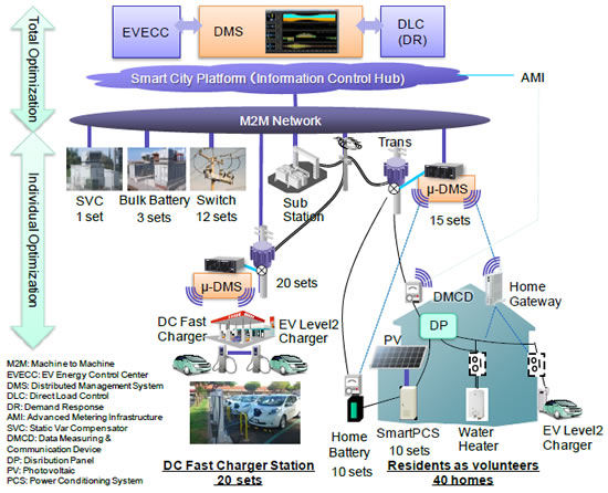 Overview of Japan-U.S. Island Grid Project demonstration