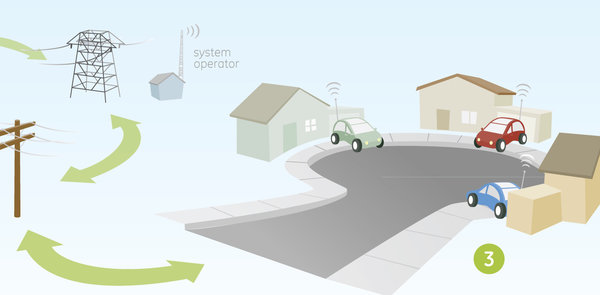 Smart grid Vehicle to grid integration