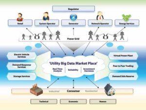 Utility-big-data