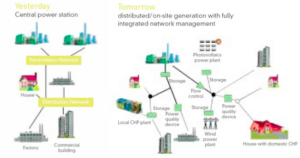 smart grid test-bed distributed energy