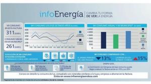 Endesa  personalised energy service
