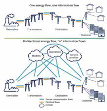 Figure 1: From linear to smart grid