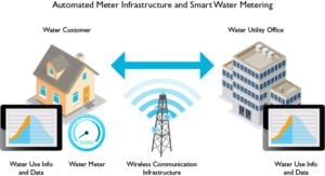 smart-meter-infrastructureLG