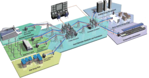 Smart grid integrated with renewables and substations