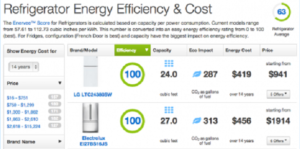 Based on Enervee's Score data, if consumers and businesses in the US choose the most energy efficient products this year, consumers could collectively realise US$19bn in energy savings as well as defer 117m tons of CO2 emmissions in a single year