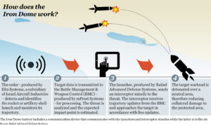 The technology behind the Iron Dome missile defense system will help protect the electricity system in New York State.