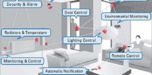 GreenPeak ships over 100m ZigBee chips to smart home market