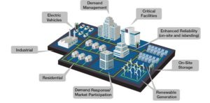 Microgrid tech is poised to assist Australia's capital to kick its dependence on fossil fuels