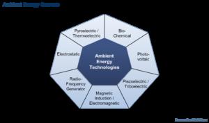Energy harvesting - Frost & Sullivan