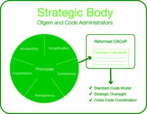 Gemserv diagram strategic body