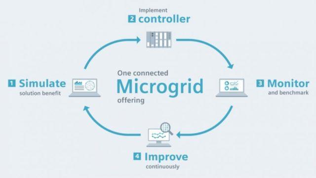 Microgrid, CELPA