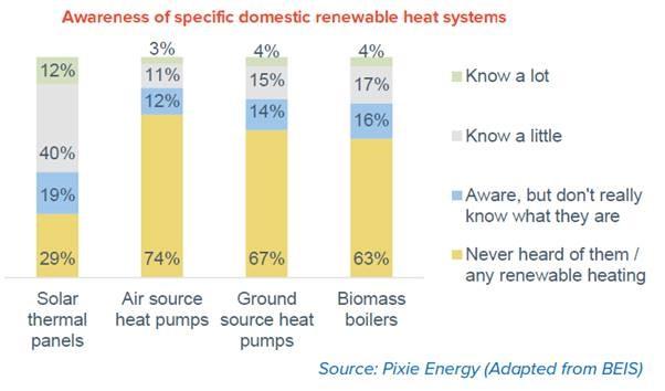 Renewable heat