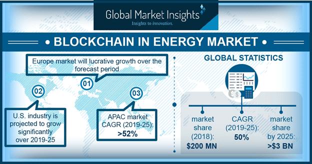Blockchain in energy market to reach $3 billion by 2025