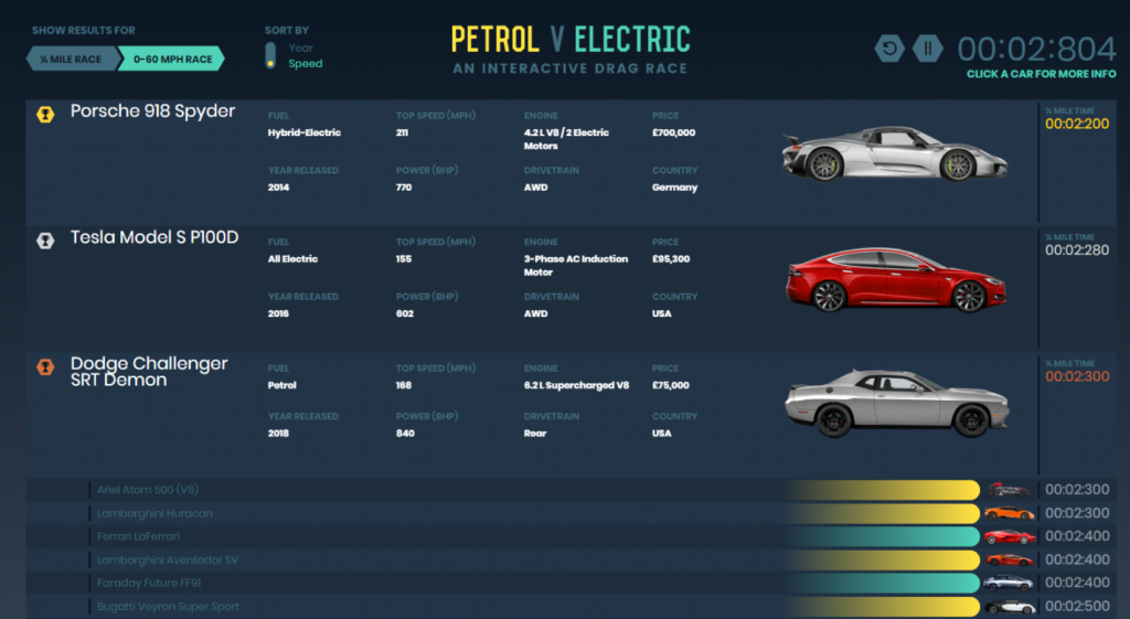 1 In 3 Fastest Cars In The World Are Electric