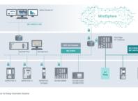 Siemens IoT