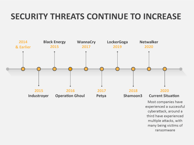 Security Threats continue to increase