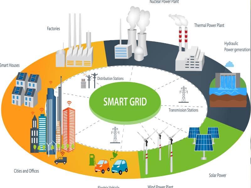 grid modernisation