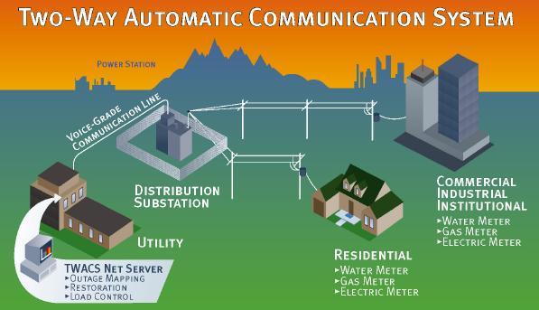 2-Way Communications Proper