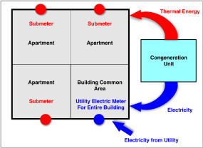 Figure 2 - Submetered residential building can supply electricity to both apartments and common area as generated on-site