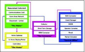 Major smart meter system components