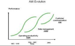 AMI investment2
