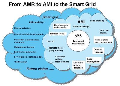 AMR AMI grid