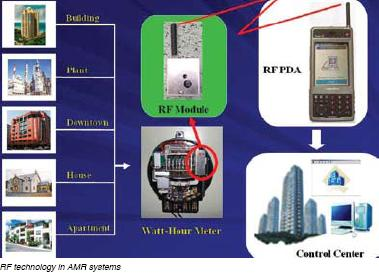 RF Technology in AMR Systems