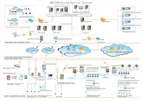 AMR/AMM system