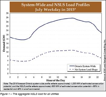 Projected 2015 Load Profiles