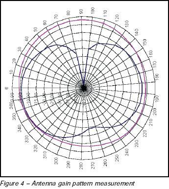 Antenna Gain Pattern