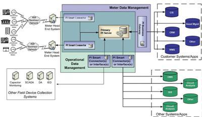 MDM graph