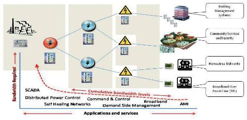 PLC bandwidth