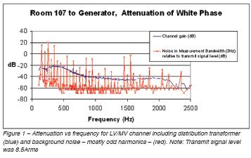 Attenuation vs frequency.