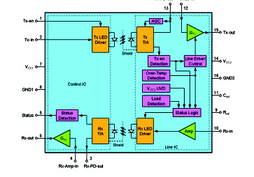 Figure 1 - HCPL-800J Block Diagram