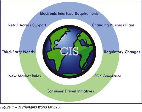 CIS World