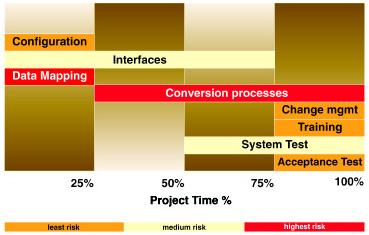 CIS implementation