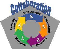 Collaboration_3:2007