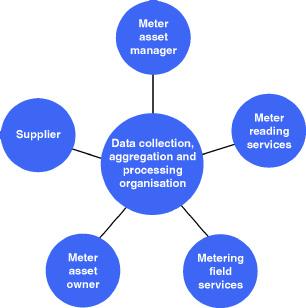 Common Organisation structure