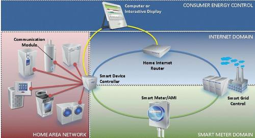 Consumer energy control