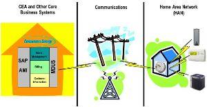 Consumers Energy3