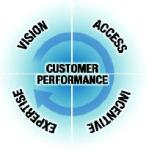 Customer performance1