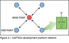 ADF702x Development Platform