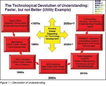 Devolution of Understanding