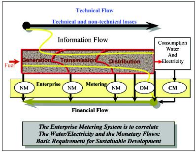 Digital Modelling of a Utility