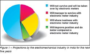 Electromechanical Industry in India - PRojection