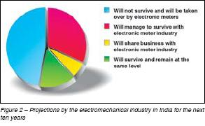 Electromechanical Industry in India - Projection 2