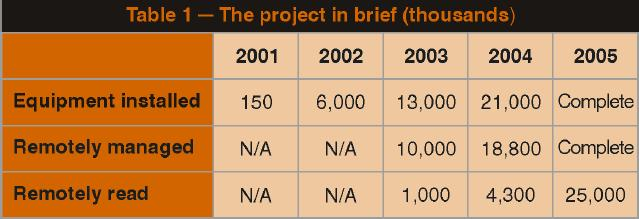 Enel Project in Brief