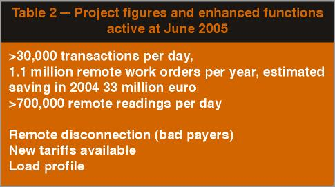 Project Figures and Enhanced Figures - Enel