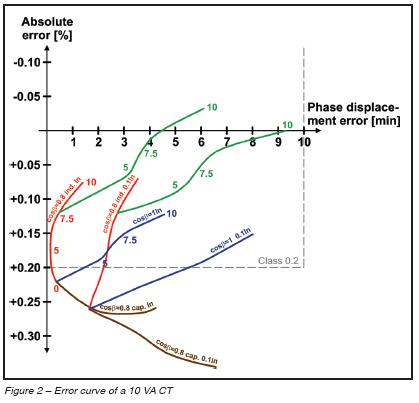 Error curve of a 10 VA CT.JPG